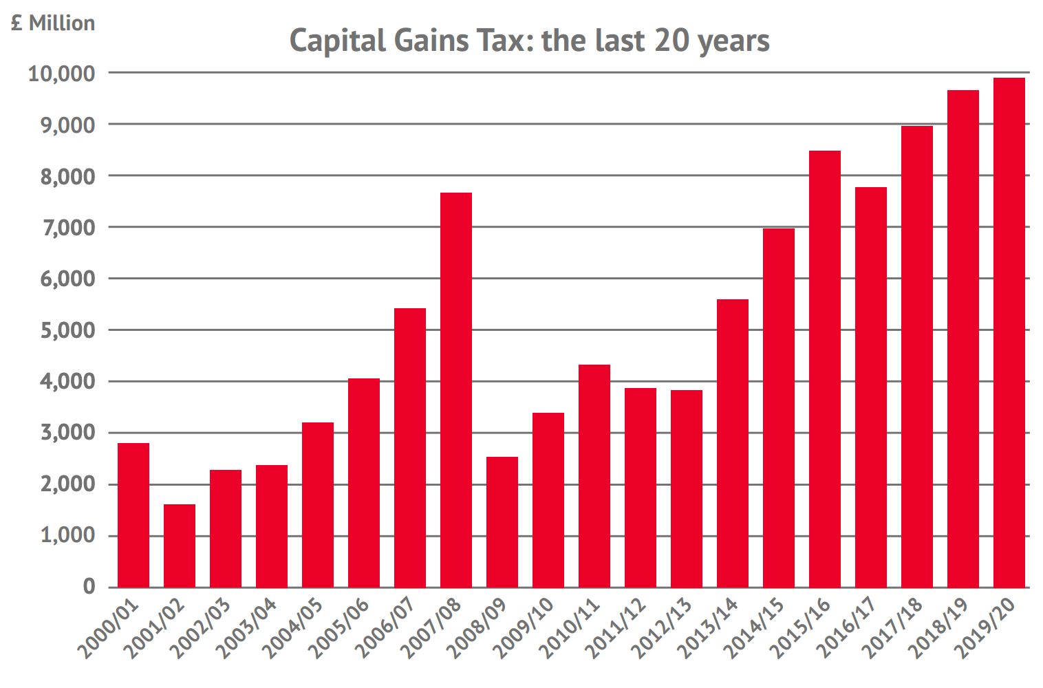 Capital gains tax the last 20 years