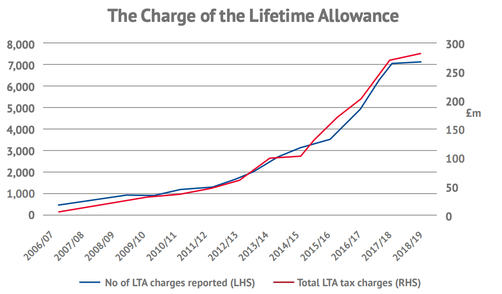 The charge of the Lifetime Allowance